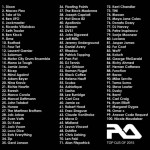 Resident Advisor TOP 100 DJs of 2015